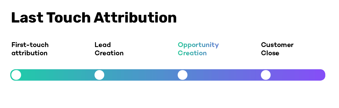 Last-Touch Attribution Cycle