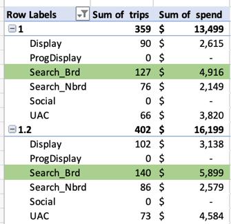 Marketing Spend Optimization Example 2
